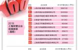 """10家温商企业上榜 """"2019上海民营企业百强"""""""