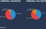 """超9成省内人才选择留在山东 济青两市""""抢走""""4成"""