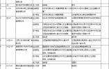 工信部公示申报第325批《道路机动车辆生产企业及产品公告》