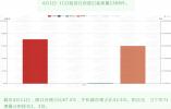 4月1-11日,南京商品房认购4534套,租赁住房登记备案量1388件