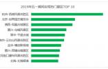 五一自驾热门景区出炉 杭州西湖居首 北京世园会第二