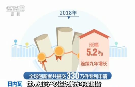 2018年中国提交154万多件专利申请占全球总量的46.4%