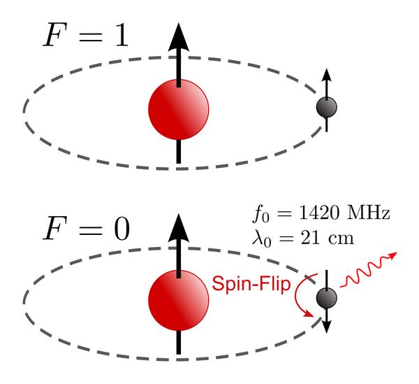中性氢21厘米谱线的原理(来源:Wikipedia)