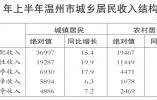 全省第四!上半年温州居民人均收入超3万元