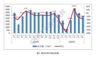 中国信通院:6月国内手机出货量2863.0万部 5G手机占比超六成