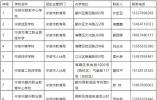 认准这38所!宁波中等职业(技工)教育招生学校名单公布