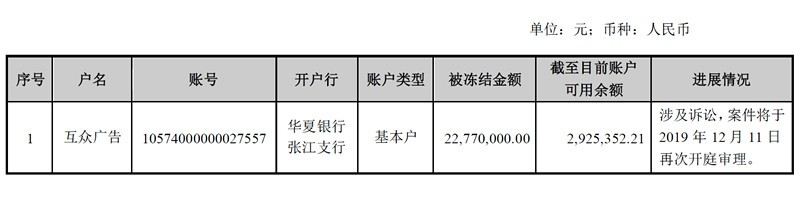 因陷合同纠纷案 吴通控股全资子公司银行账户被冻结
