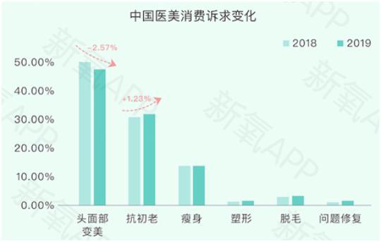 医美大数据:2019中国线上头面部手术或超70万例