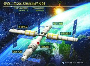 中国空间站构想示意图