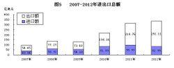 2007—2012年进出口总额