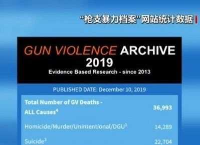 美国今年因枪击死亡36993人 包括196名儿童