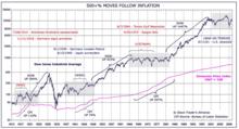 股价,物价和战争