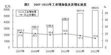 2007—2012年工业增加值及其增长速度