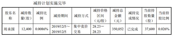 寿仙谷上市未满三年两任财务总监离职