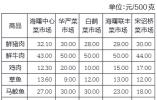 宁波市发改委公布新一期民生商品价格监测信息 总体平稳