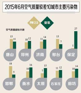 2015年6月數據