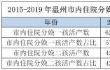 2019年温州新生儿大数据出炉,出生人口近5年来再创新低