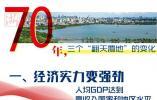 """数说杭州巨变 一图遍览这""""翻天覆地""""的70年"""