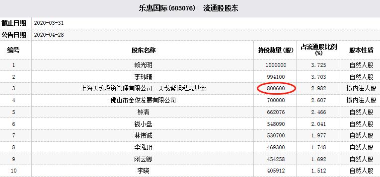乐惠国际两跌停 私募基金天戈投资位居前十流通股东