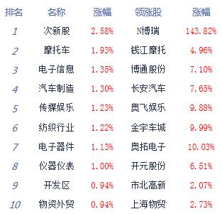 午评:A股全线收涨沪指涨幅达0.35% 消费科技涨势明显