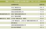 浙江广电品牌价值稳居全国媒体第五浙江第一