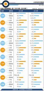 11省市企业工资指导线均下调